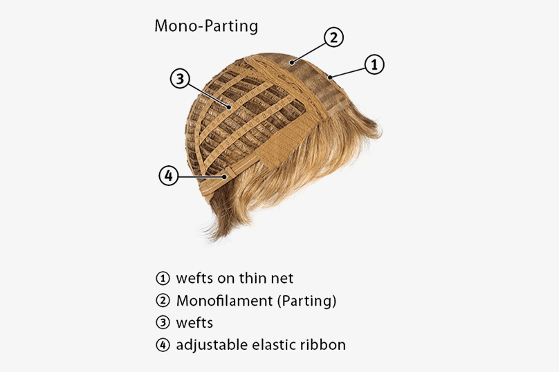 Wefts + Mono-part – parting